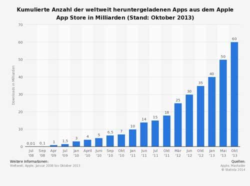 Anzahl der App-Downloads