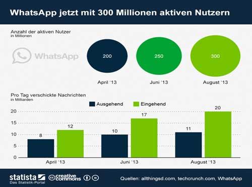 Beispiel für eine erfolgreiche App: WhatsApp