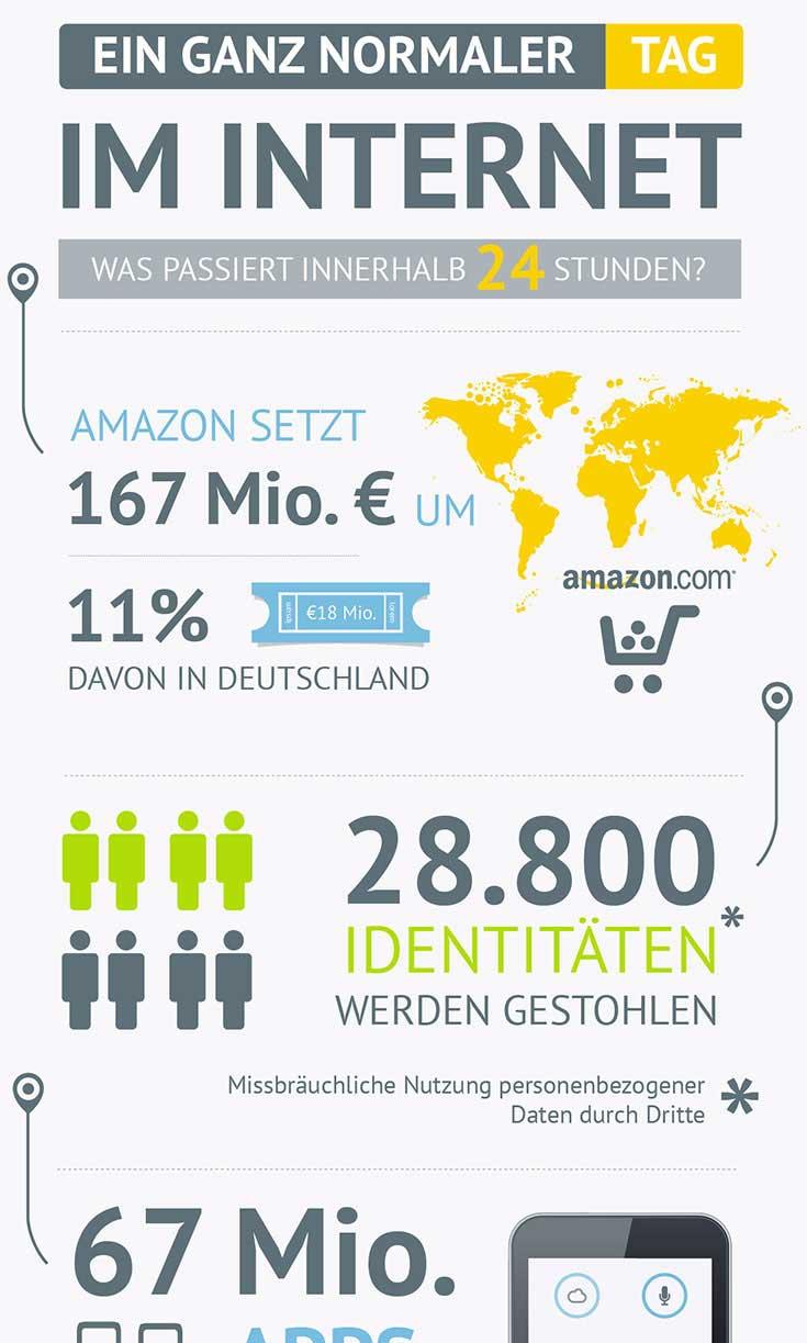 Infografik Beispiel 1